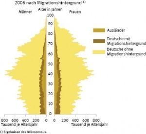 Migrationshintergrund nach Alter